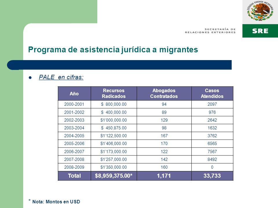 Programa de asistencia jurídica a migrantes PALE en cifras: PALE en cifras: * Nota: Montos en USD Año Recursos Radicados Abogados Contratados Casos At