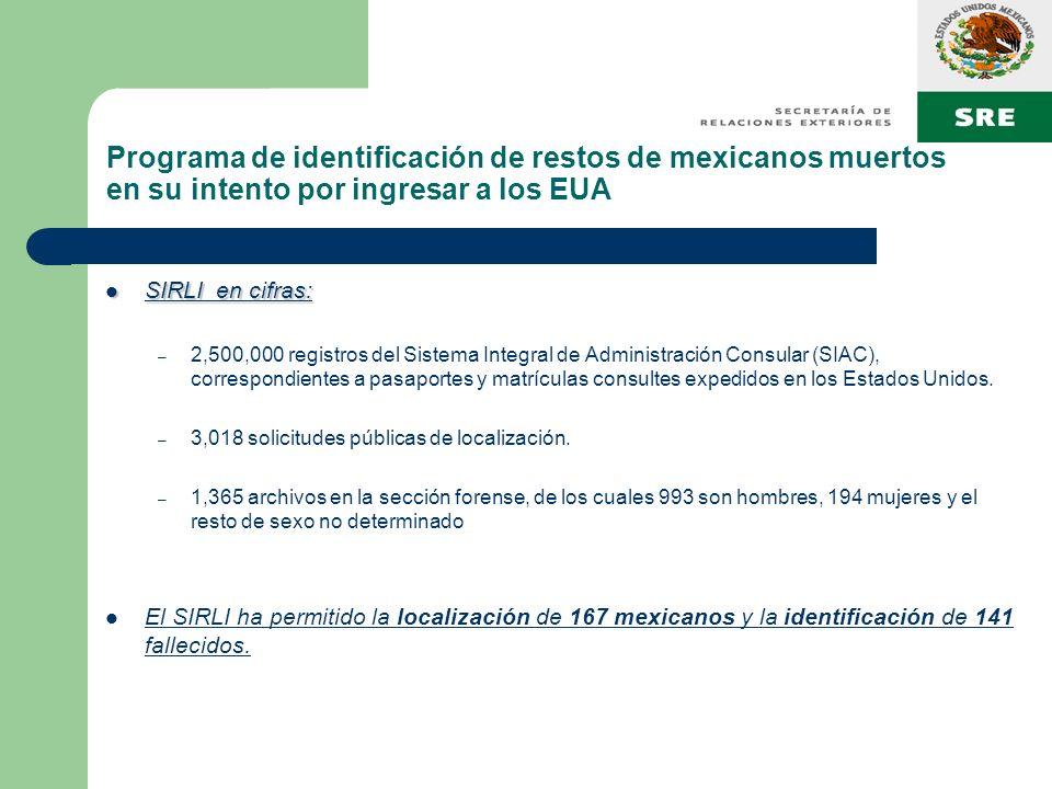 Programa de identificación de restos de mexicanos muertos en su intento por ingresar a los EUA SIRLI en cifras: SIRLI en cifras: – 2,500,000 registros