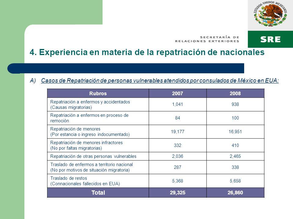4. Experiencia en materia de la repatriación de nacionales A)Casos de Repatriación de personas vulnerables atendidos por consulados de México en EUA: