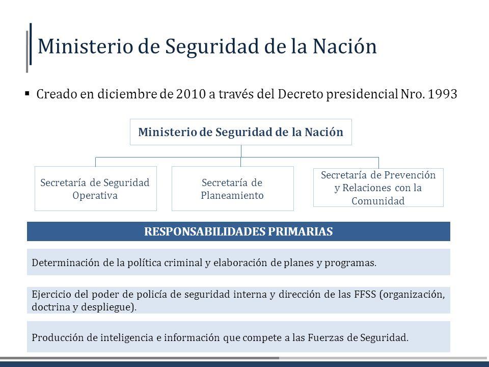 Fuerza Año de creación Efectivos policialesResponsabilidades y despliegue Policía Federal Argentina 1943 Total 34.126 Oficiales 5.138 Suboficiales 19.552 Agentes 9.436 Despliegue nacional con jurisdicción en delitos y territorios federales.