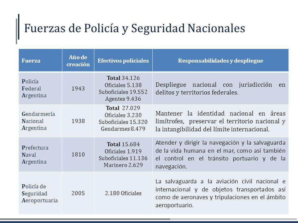 Fuerza Año de creación Efectivos policialesResponsabilidades y despliegue Policía Federal Argentina 1943 Total 34.126 Oficiales 5.138 Suboficiales 19.
