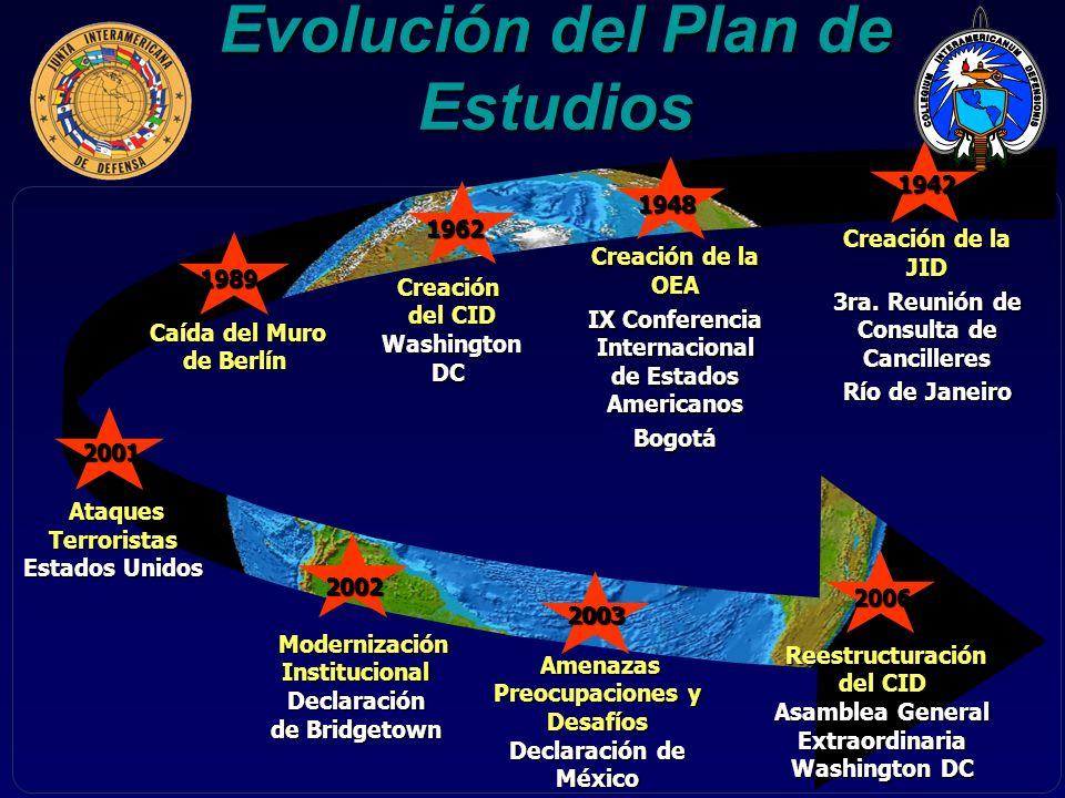 Evolución del Plan de Estudios Creación de la JID 3ra. Reunión de Consulta de Cancilleres Río de Janeiro Caída del Muro Caída del Muro de Berlín 2006