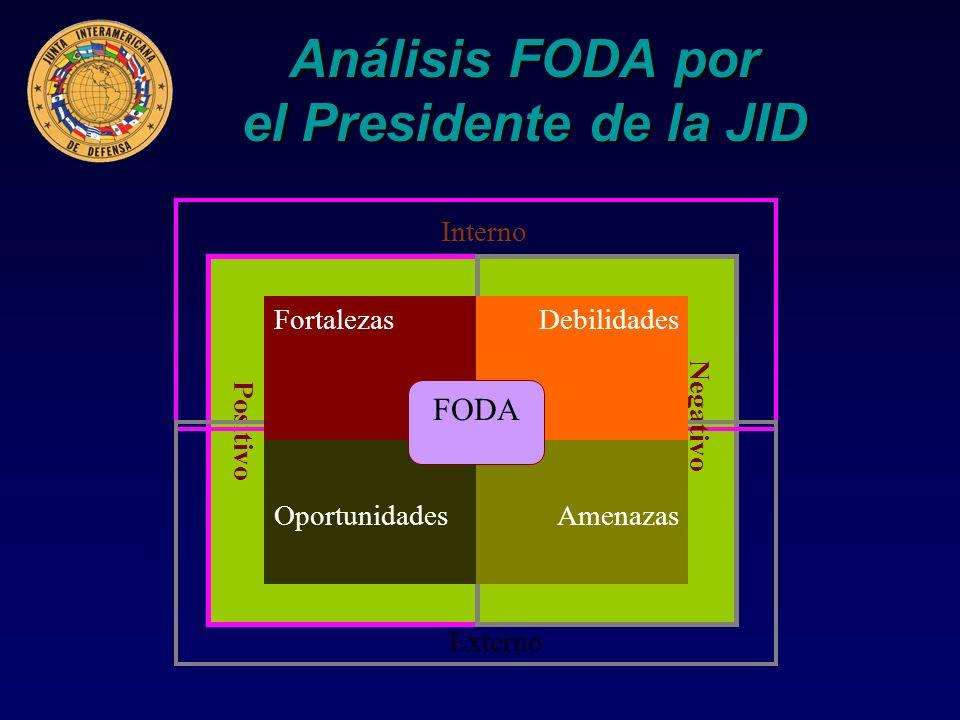 Análisis FODA por el Presidente de la JID Externo Interno Positivo Negativo FortalezasDebilidades AmenazasOportunidades FODA