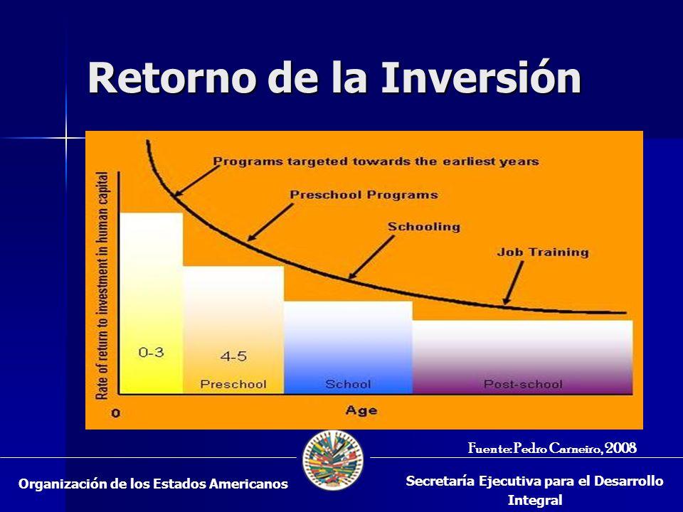 Retorno de la Inversión Fuente: Pedro Carneiro, 2008 Organización de los Estados Americanos Secretaría Ejecutiva para el Desarrollo Integral
