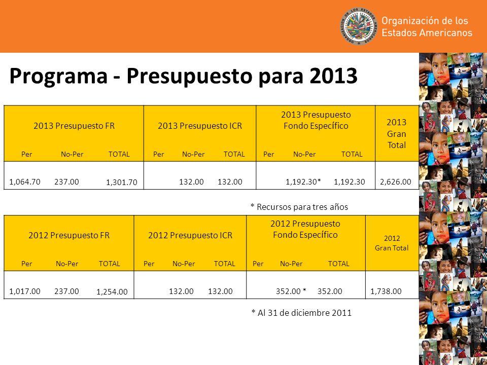 Programa - Presupuesto para 2013 2013 Presupuesto FR2013 Presupuesto ICR 2013 Presupuesto Fondo Espec í fico 2013 Gran Total PerNo-PerTOTALPerNo-PerTO
