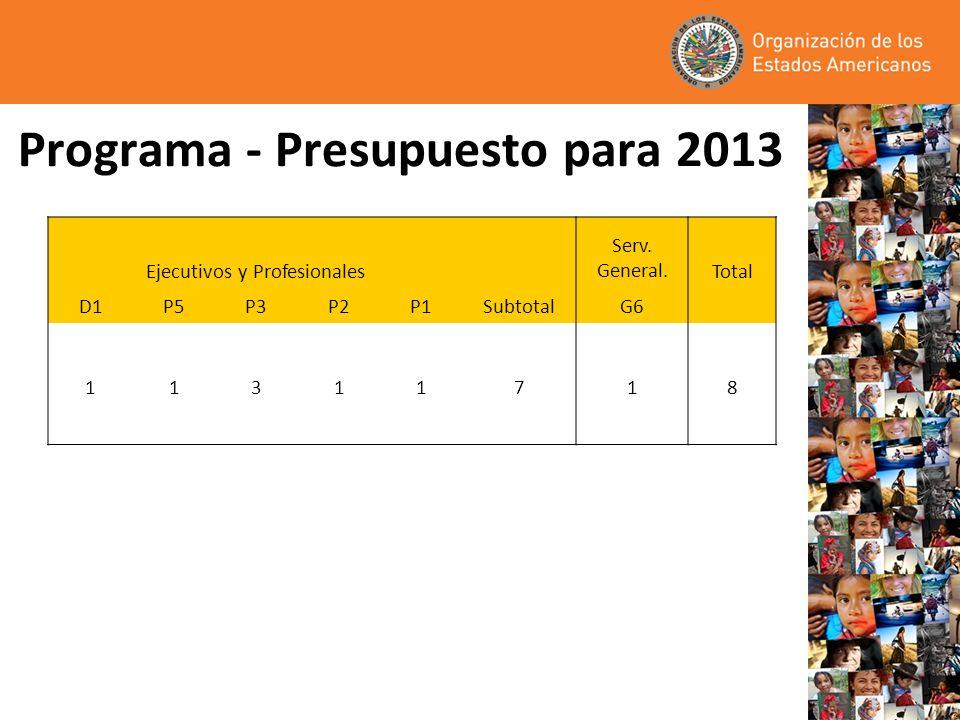 Programa - Presupuesto para 2013 Ejecutivos y Profesionales Serv. General.Total D1P5P3P2P1SubtotalG6 11311718