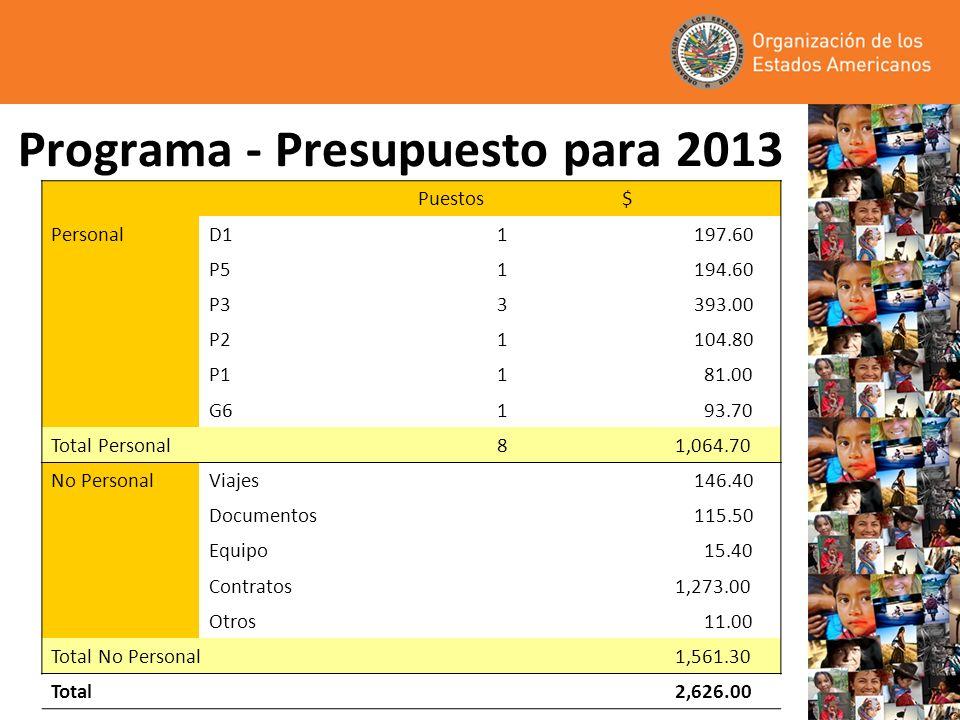 Programa - Presupuesto para 2013 Puestos $ Personal D11 197.60 P51 194.60 P33 393.00 P21 104.80 P11 81.00 G61 93.70 Total Personal 8 1,064.70 No Perso