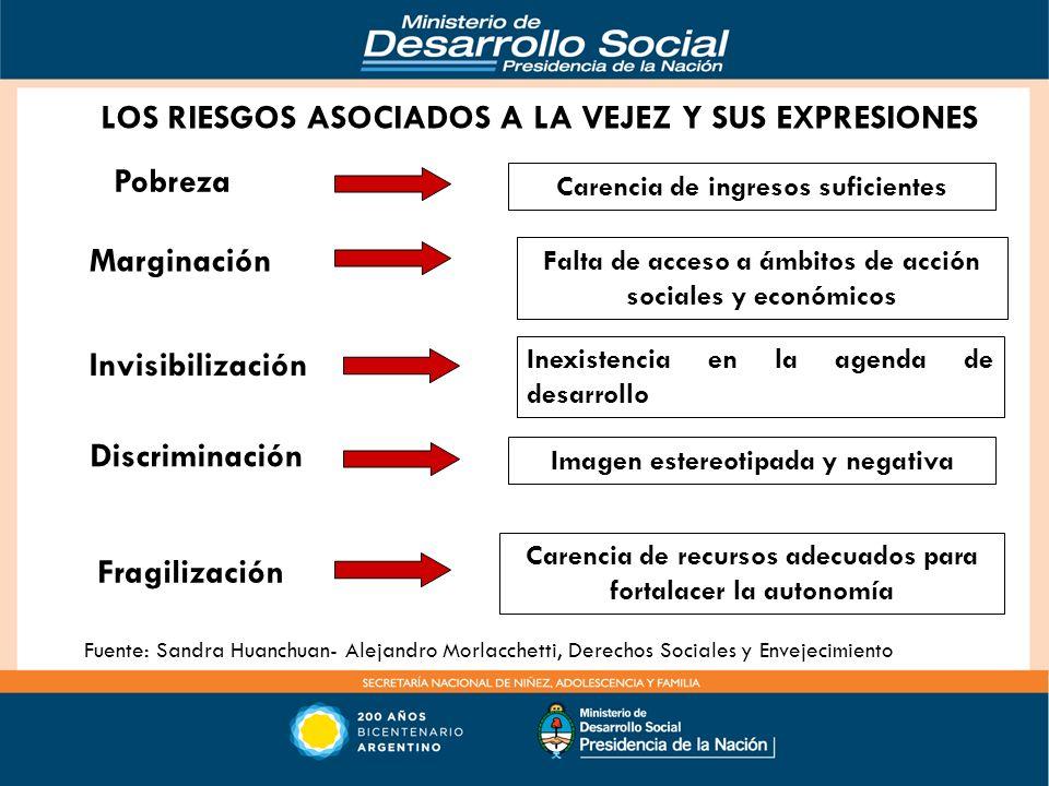 Pobreza Marginación Invisibilización Fragilización Carencia de recursos adecuados para fortalacer la autonomía Carencia de ingresos suficientes Falta