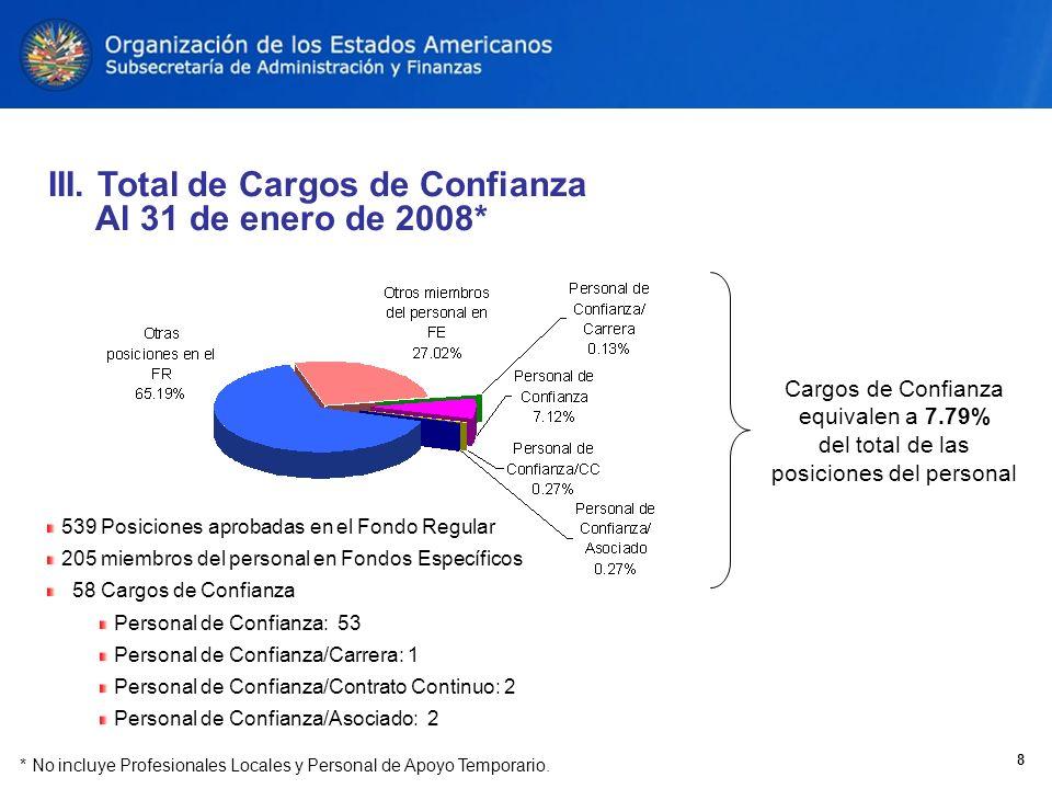 8 Cargos de Confianza equivalen a 7.79% del total de las posiciones del personal * No incluye Profesionales Locales y Personal de Apoyo Temporario.
