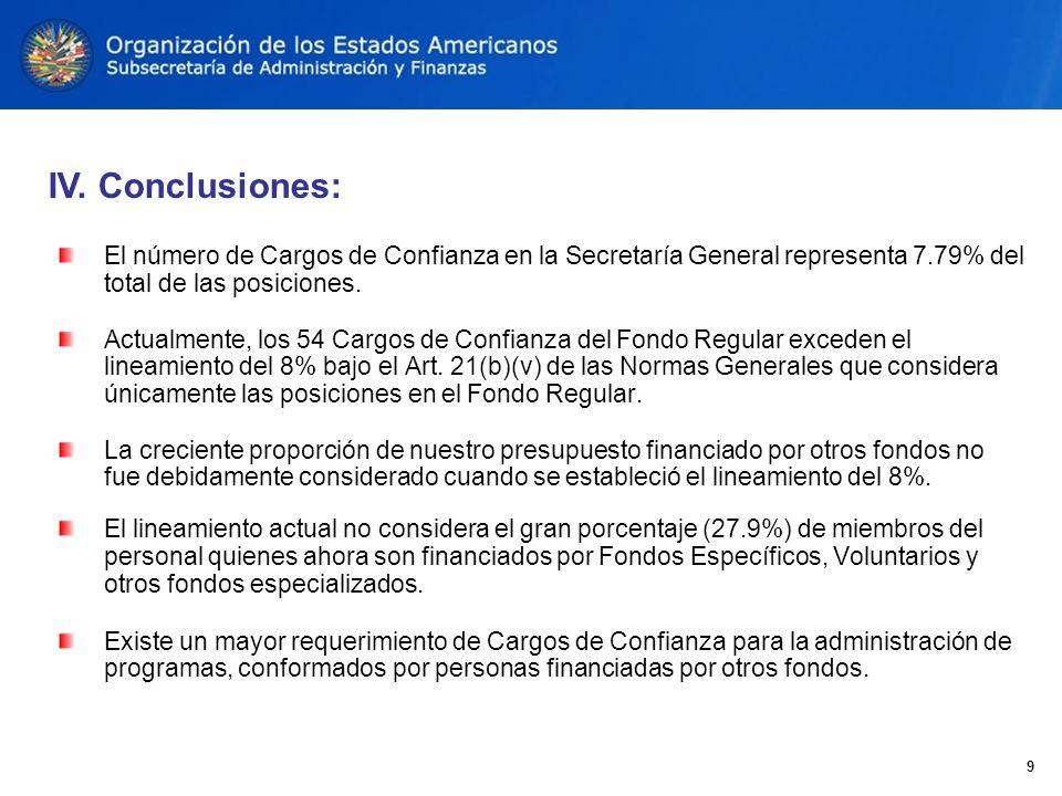El número de Cargos de Confianza en la Secretaría General representa 7.79% del total de las posiciones.