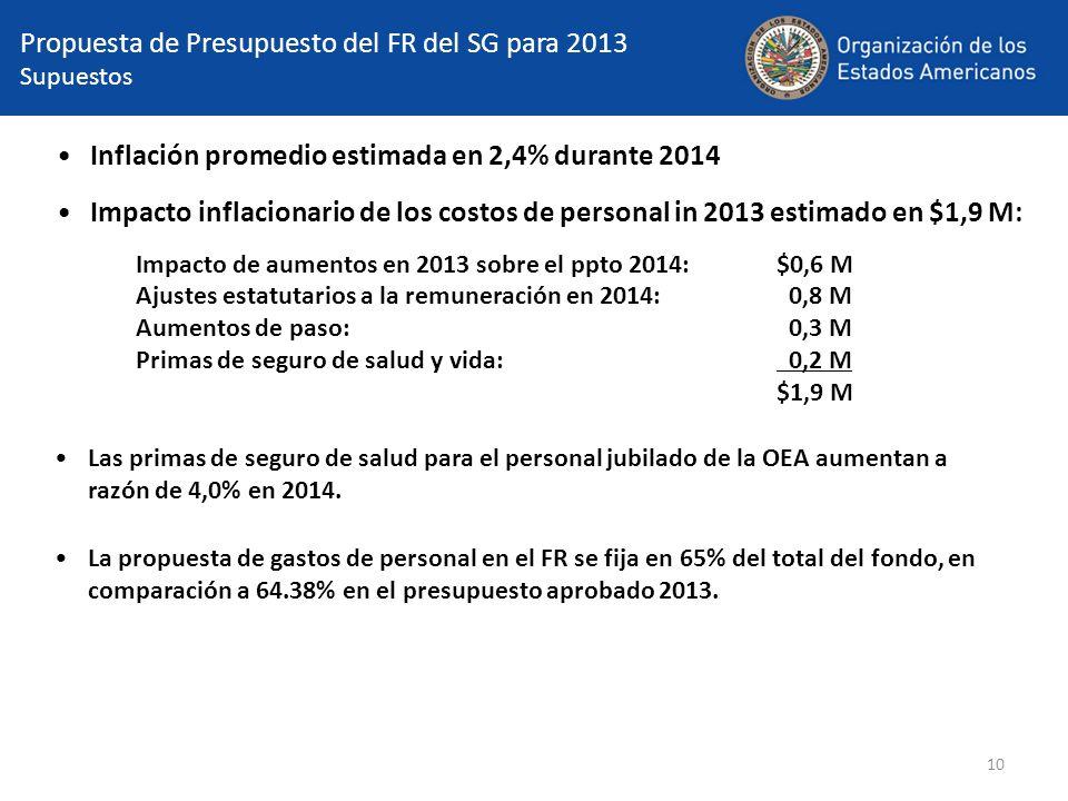 10 Propuesta de Presupuesto del FR del SG para 2013 Supuestos Inflación promedio estimada en 2,4% durante 2014 Impacto inflacionario de los costos de personal in 2013 estimado en $1,9 M: Impacto de aumentos en 2013 sobre el ppto 2014:$0,6 M Ajustes estatutarios a la remuneración en 2014: 0,8 M Aumentos de paso: 0,3 M Primas de seguro de salud y vida: 0,2 M $1,9 M Las primas de seguro de salud para el personal jubilado de la OEA aumentan a razón de 4,0% en 2014.