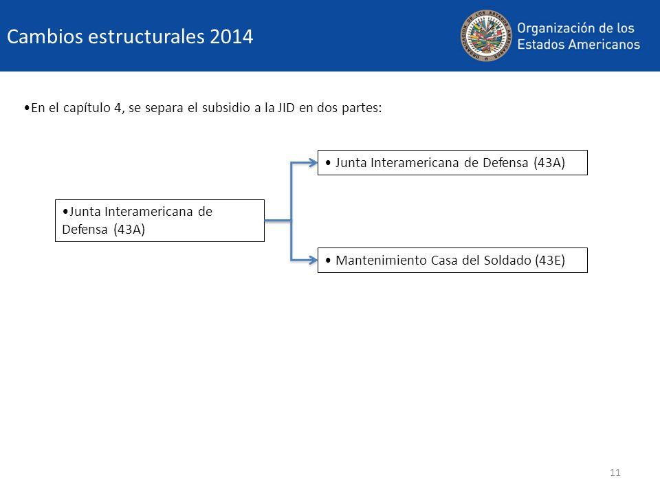 11 Cambios estructurales 2014 En el capítulo 4, se separa el subsidio a la JID en dos partes: Junta Interamericana de Defensa (43A) Mantenimiento Casa del Soldado (43E) Junta Interamericana de Defensa (43A)
