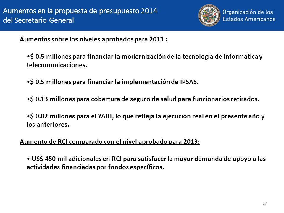 17 Aumentos en la propuesta de presupuesto 2014 del Secretario General Aumentos sobre los niveles aprobados para 2013 : $ 0.5 millones para financiar la modernización de la tecnología de informática y telecomunicaciones.