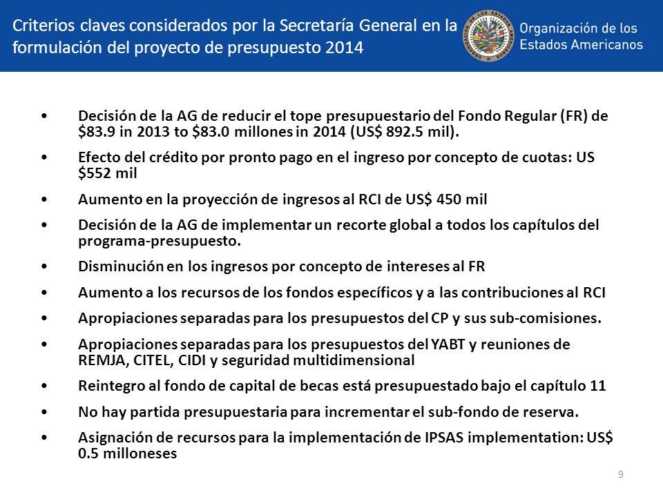 9 Criterios claves considerados por la Secretaría General en la formulación del proyecto de presupuesto 2014 Decisión de la AG de reducir el tope presupuestario del Fondo Regular (FR) de $83.9 in 2013 to $83.0 millones in 2014 (US$ 892.5 mil).