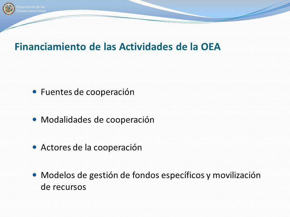 Financiamiento de las Actividades de la OEA Fuentes de cooperación Modalidades de cooperación Actores de la cooperación Modelos de gestión de fondos e