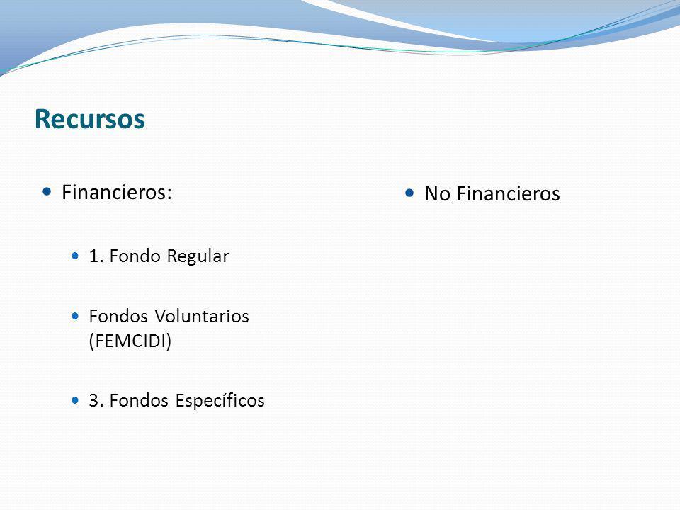 Recursos Financieros: 1. Fondo Regular Fondos Voluntarios (FEMCIDI) 3. Fondos Específicos No Financieros