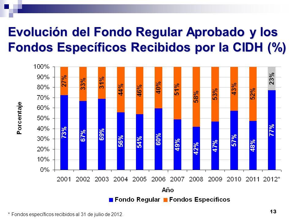 13 Evolución del Fondo Regular Aprobado y los Fondos Específicos Recibidos por la CIDH (%) * Fondos específicos recibidos al 31 de julio de 2012.