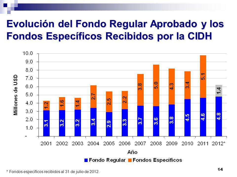 14 Evolución del Fondo Regular Aprobado y los Fondos Específicos Recibidos por la CIDH * Fondos específicos recibidos al 31 de julio de 2012.
