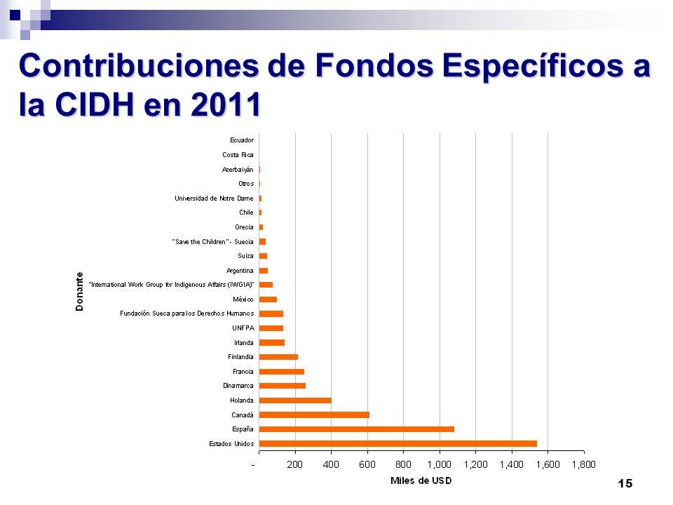 15 Contribuciones de Fondos Específicos a la CIDH en 2011