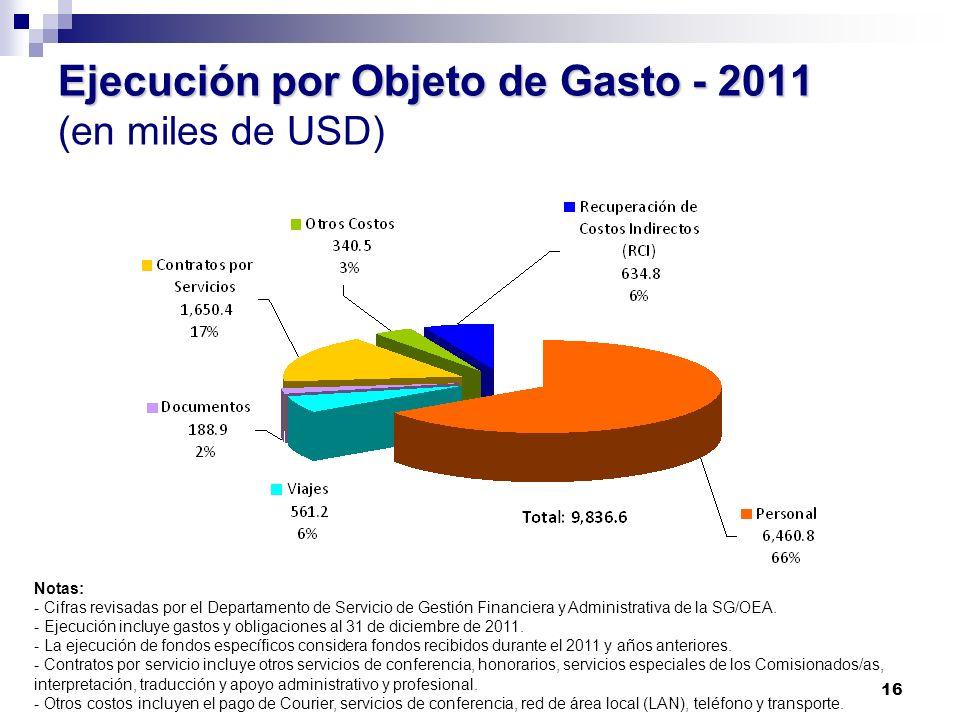 16 Ejecución por Objeto de Gasto - 2011 Ejecución por Objeto de Gasto - 2011 (en miles de USD) Notas: - Cifras revisadas por el Departamento de Servic