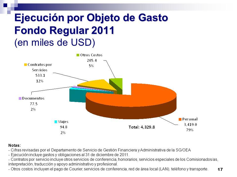17 Ejecución por Objeto de Gasto Fondo Regular 2011 Ejecución por Objeto de Gasto Fondo Regular 2011 (en miles de USD) Notas: - Cifras revisadas por e