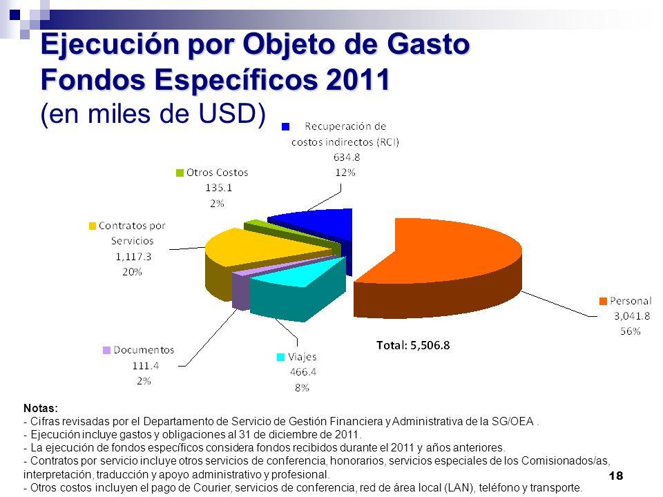 18 Ejecución por Objeto de Gasto Fondos Específicos 2011 Ejecución por Objeto de Gasto Fondos Específicos 2011 (en miles de USD) Notas: - Cifras revis