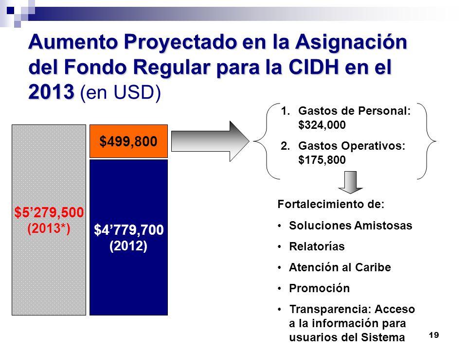 19 Aumento Proyectado en la Asignación del Fondo Regular para la CIDH en el 2013 Aumento Proyectado en la Asignación del Fondo Regular para la CIDH en
