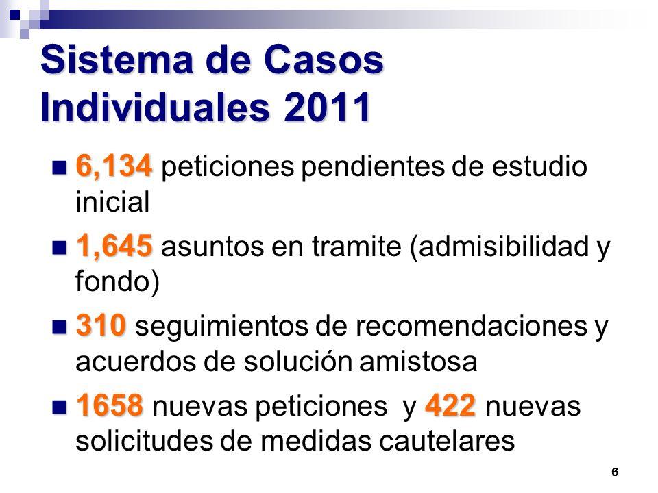 6 Sistema de Casos Individuales 2011 6,134 6,134 peticiones pendientes de estudio inicial 1,645 1,645 asuntos en tramite (admisibilidad y fondo) 310 3
