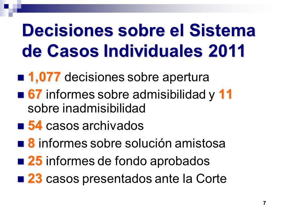 7 1,077 1,077 decisiones sobre apertura 6711 67 informes sobre admisibilidad y 11 sobre inadmisibilidad 54 54 casos archivados 8 8 informes sobre solu