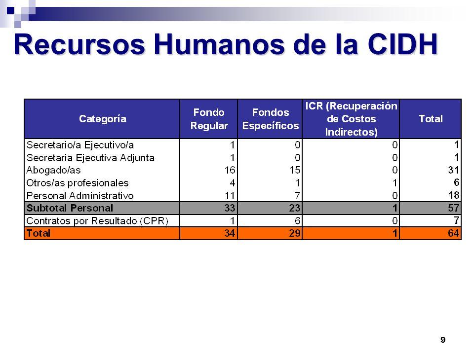 9 Recursos Humanos de la CIDH