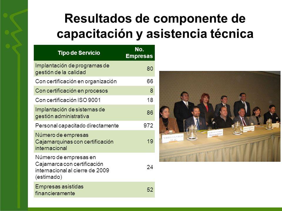 Resultados de componente de capacitación y asistencia técnica Tipo de Servicio No. Empresas Implantación de programas de gestión de la calidad 80 Con
