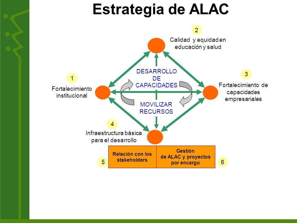 Estrategia de ALAC 2 Infraestructura básica para el desarrollo Fortalecimiento de capacidades empresariales Calidad y equidad en educación y salud For