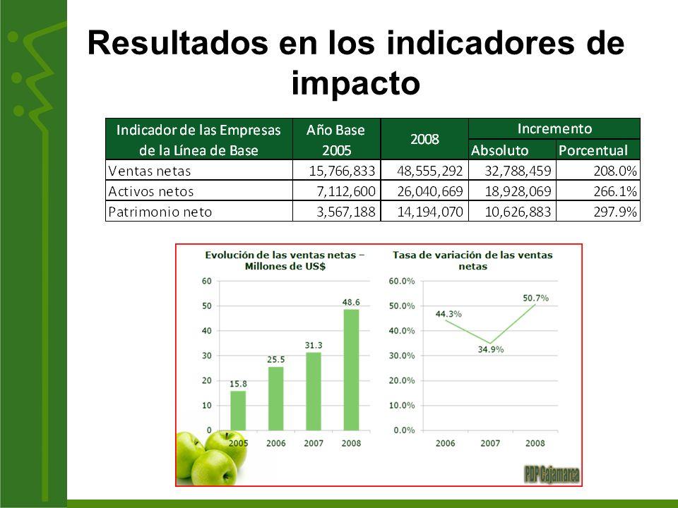 Resultados en los indicadores de impacto