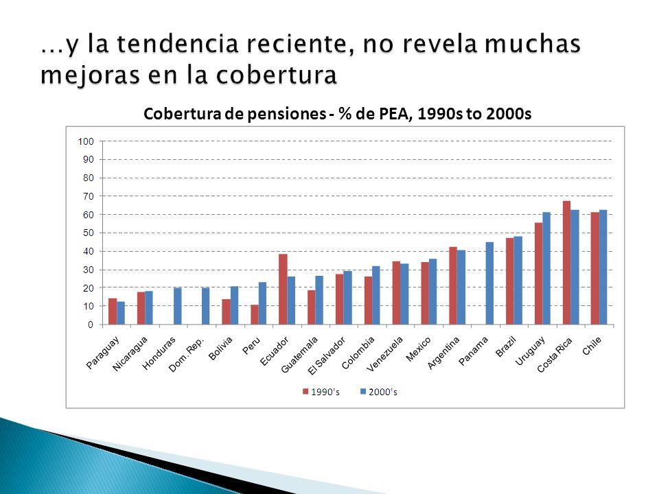 Cobertura de pensiones - % de PEA, 1990s to 2000s