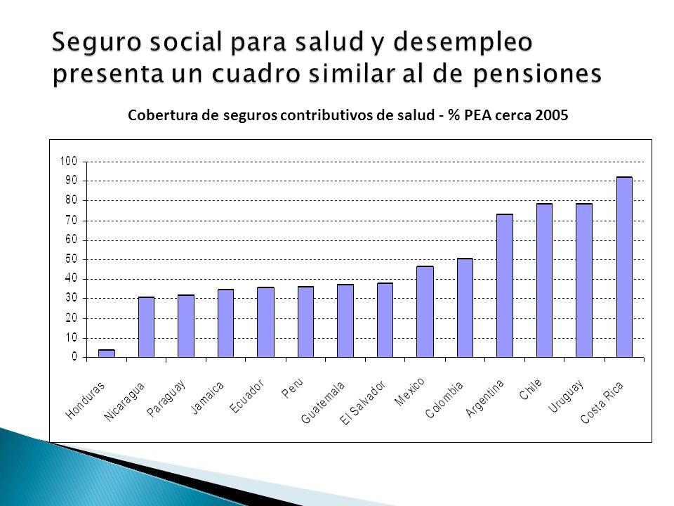 Cobertura de seguros contributivos de salud - % PEA cerca 2005