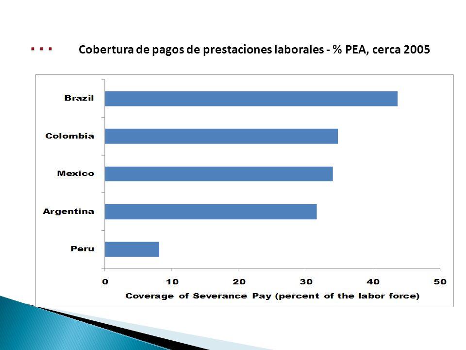 Cobertura de pagos de prestaciones laborales - % PEA, cerca 2005