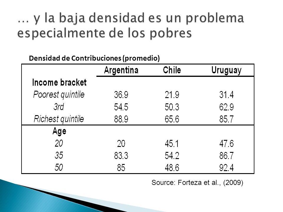 Densidad de Contribuciones (promedio) Source: Forteza et al., (2009)