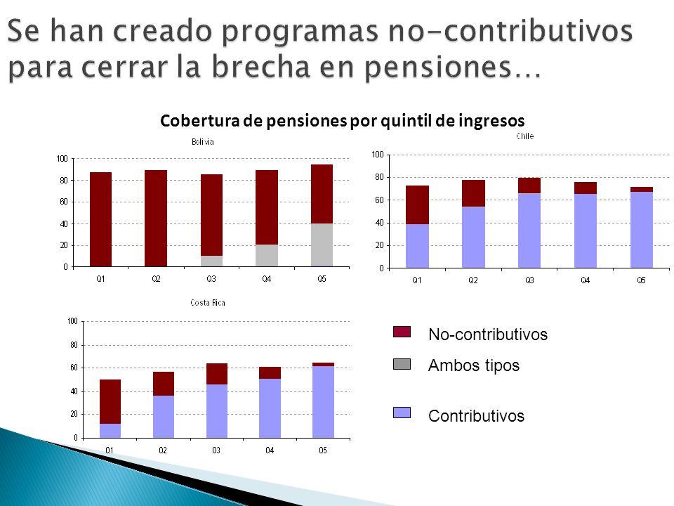 No-contributivos Ambos tipos Contributivos Cobertura de pensiones por quintil de ingresos