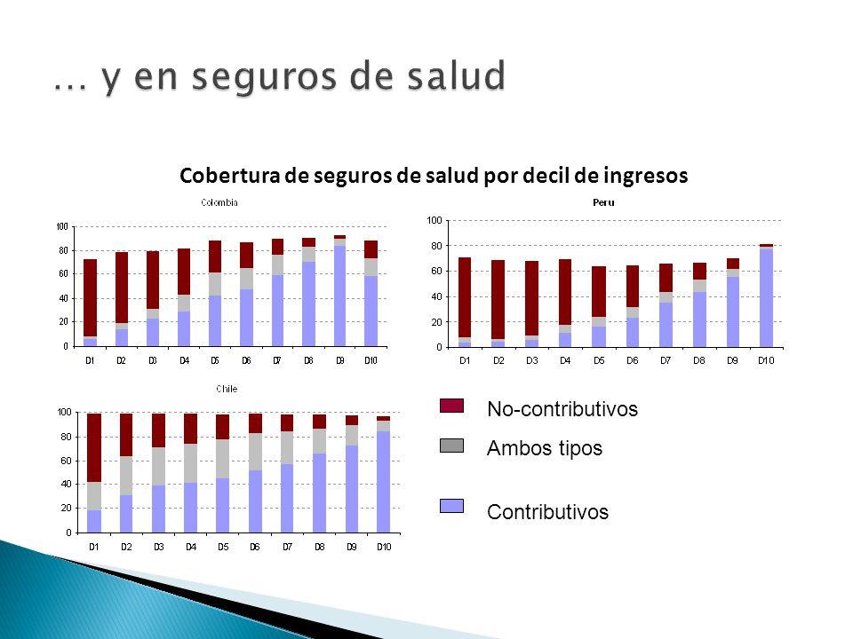 Cobertura de seguros de salud por decil de ingresos No-contributivos Ambos tipos Contributivos