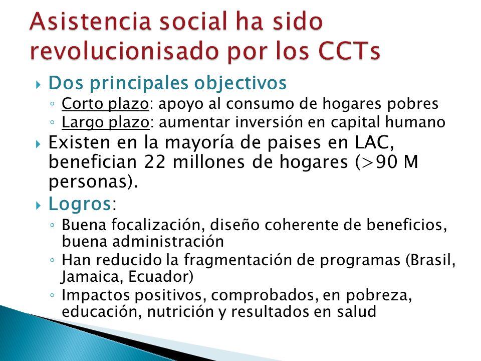 Dos principales objectivos Corto plazo: apoyo al consumo de hogares pobres Largo plazo: aumentar inversión en capital humano Existen en la mayoría de paises en LAC, benefician 22 millones de hogares (>90 M personas).