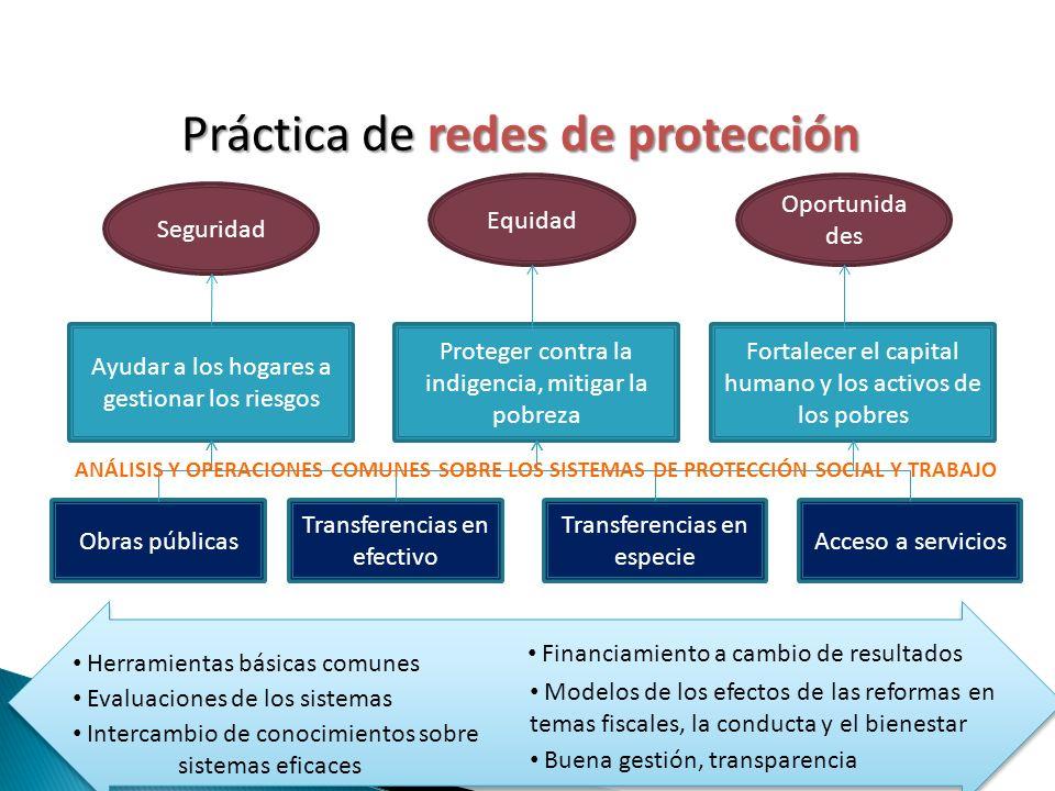 Oportunida des Equidad Ayudar a los hogares a gestionar los riesgos Proteger contra la indigencia, mitigar la pobreza Fortalecer el capital humano y los activos de los pobres Obras públicas Transferencias en efectivo Transferencias en especie Acceso a servicios Práctica de redes de protección Práctica de redes de protección Seguridad Herramientas básicas comunes ANÁLISIS Y OPERACIONES COMUNES SOBRE LOS SISTEMAS DE PROTECCIÓN SOCIAL Y TRABAJO Evaluaciones de los sistemas Modelos de los efectos de las reformas en temas fiscales, la conducta y el bienestar Financiamiento a cambio de resultados Intercambio de conocimientos sobre sistemas eficaces Buena gestión, transparencia