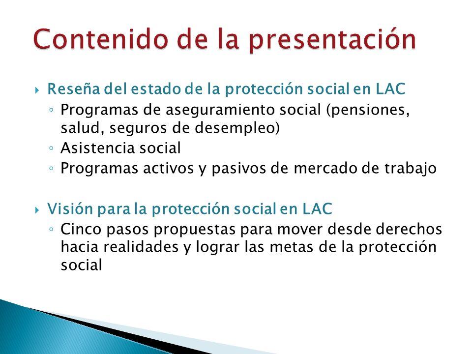 Reseña del estado de la protección social en LAC Programas de aseguramiento social (pensiones, salud, seguros de desempleo) Asistencia social Programas activos y pasivos de mercado de trabajo Visión para la protección social en LAC Cinco pasos propuestas para mover desde derechos hacia realidades y lograr las metas de la protección social