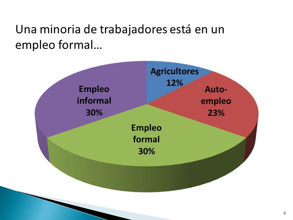 9 Agricultores 12% Auto- empleo 23% Empleo formal 30% Empleo informal 30% Una minoria de trabajadores está en un empleo formal…
