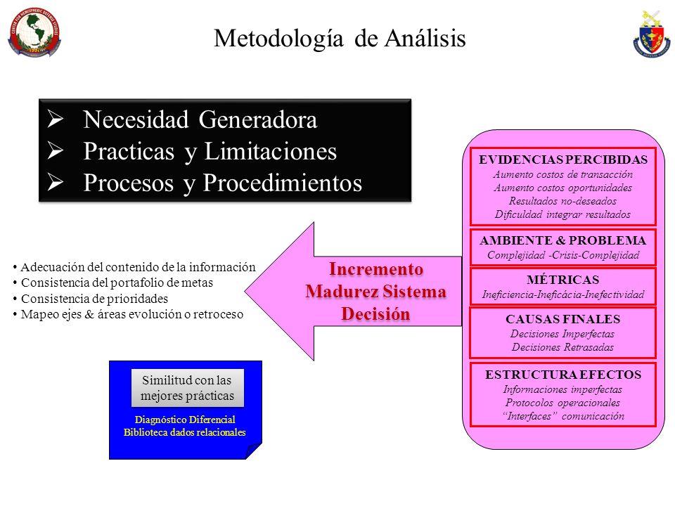Metodología de Análisis Necesidad Generadora Practicas y Limitaciones Procesos y Procedimientos Necesidad Generadora Practicas y Limitaciones Procesos