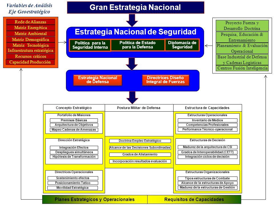 Directrices Operacionales Estructuras Organizacionales Concepto Estratégico Doctrina Empleo Estratégico Alcance de las Decisiones Subordinadas Grados