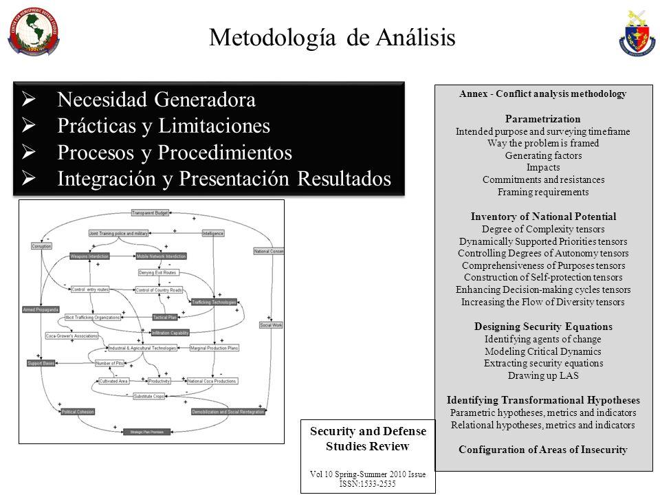 Metodología de Análisis Necesidad Generadora Prácticas y Limitaciones Procesos y Procedimientos Integración y Presentación Resultados Necesidad Genera