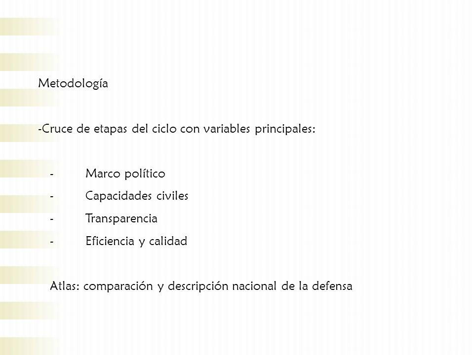 Metodología -Cruce de etapas del ciclo con variables principales: -Marco político -Capacidades civiles -Transparencia -Eficiencia y calidad Atlas: comparación y descripción nacional de la defensa