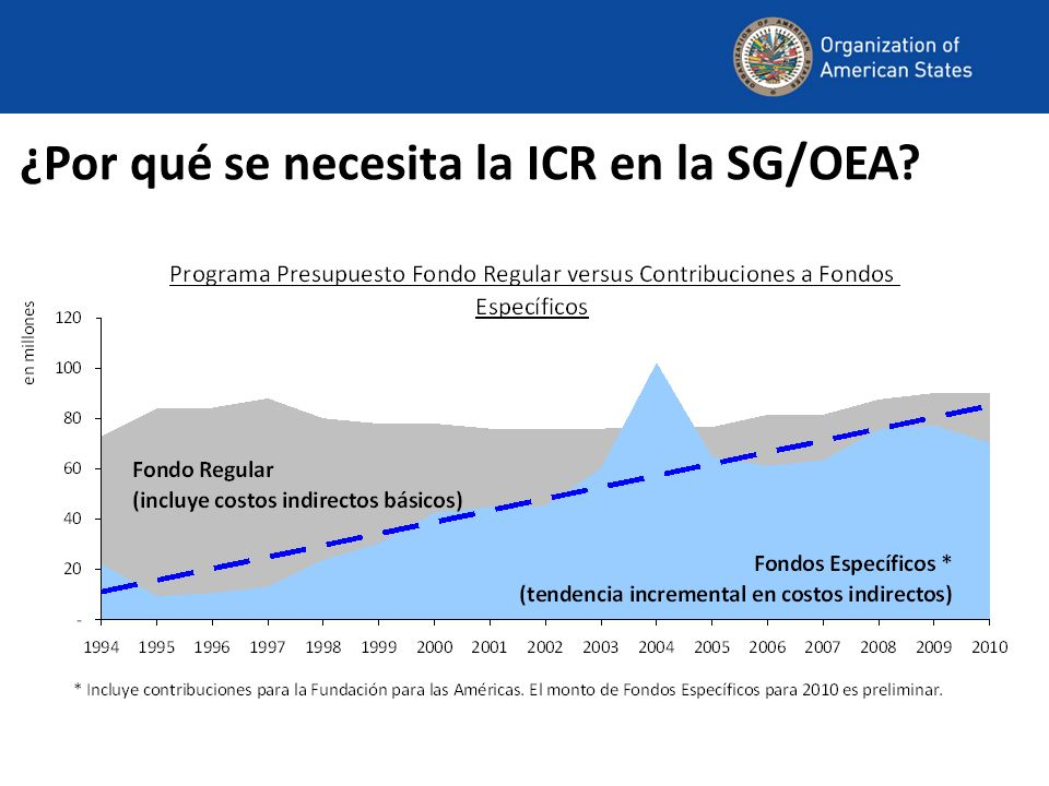 ¿Por qué se necesita la ICR en la SG/OEA