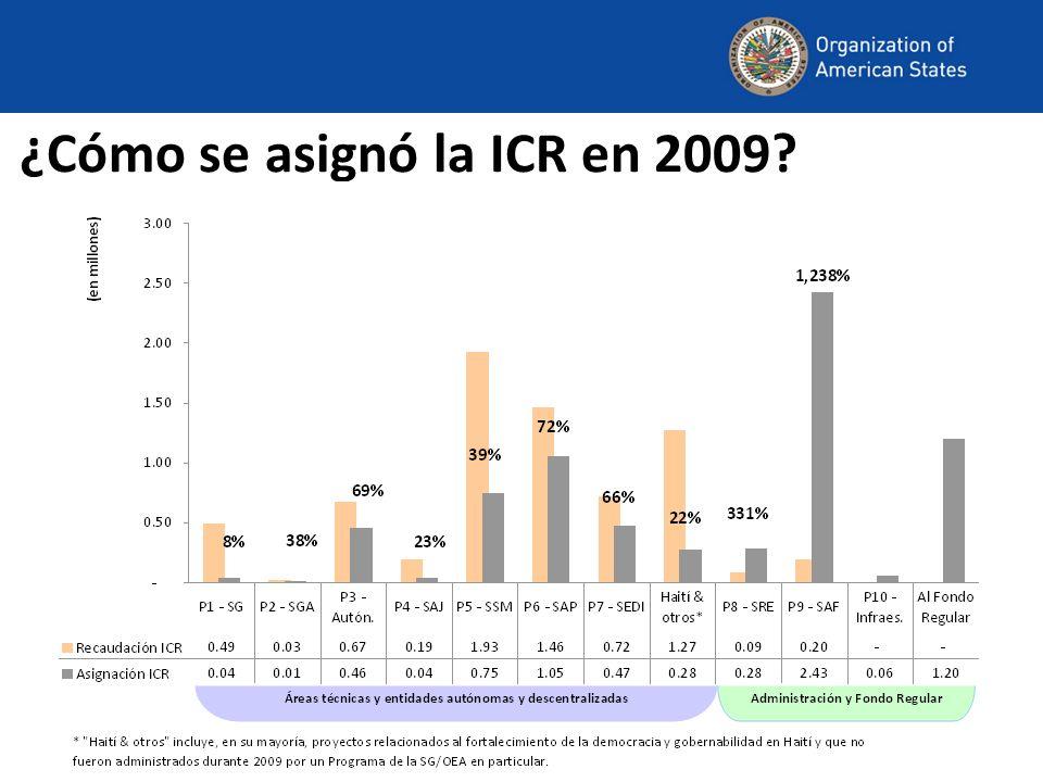 ¿Cómo se asignó la ICR en 2009?