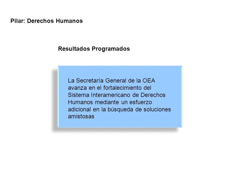 La Secretaría General de la OEA avanza en el fortalecimiento del Sistema Interamericano de Derechos Humanos mediante un esfuerzo adicional en la búsqueda de soluciones amistosas Pilar: Derechos Humanos Resultados Programados